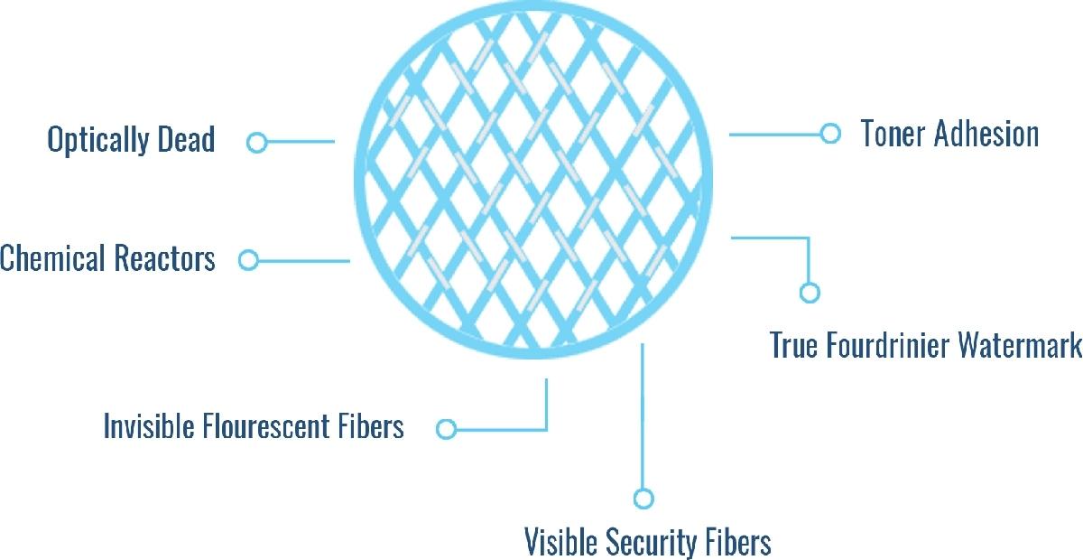 Simpson True Watermark Security Paper